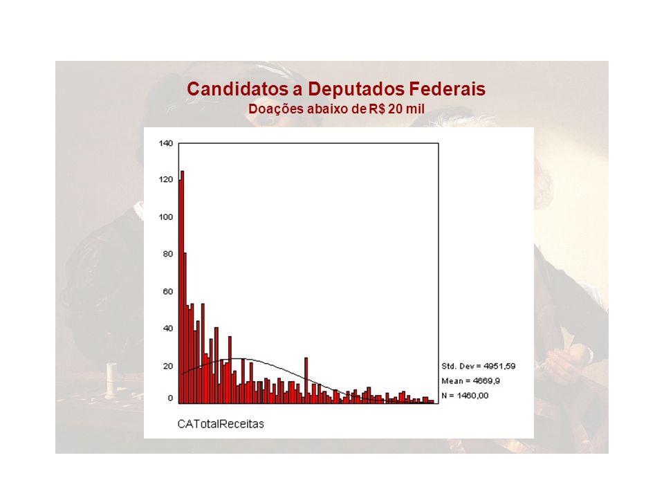 Candidatos a Deputados Federais Doações abaixo de R$ 20 mil