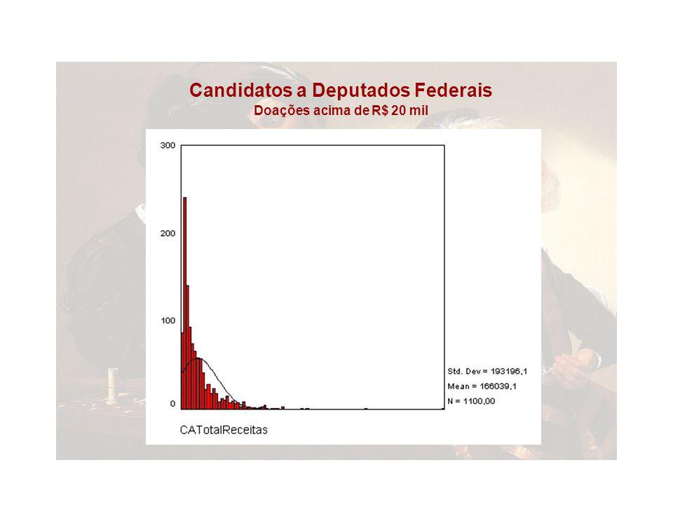 Candidatos a Deputados Federais Doações acima de R$ 20 mil