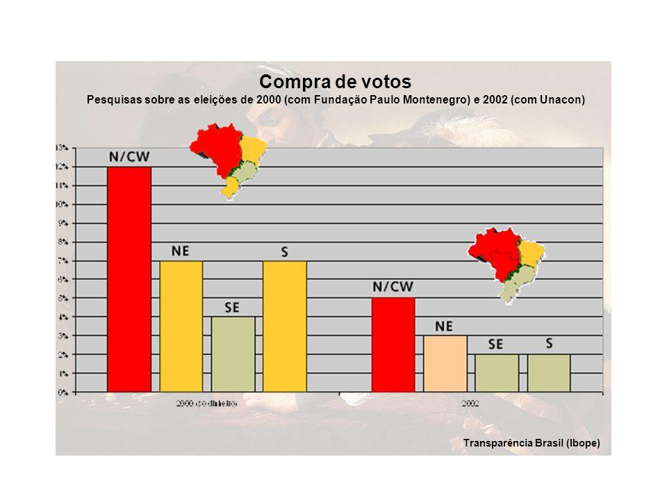 Compra de votos Pesquisas sobre as eleições de 2000 (com Fundação Paulo Montenegro) e 2002 (com Unacon) Transparência Brasil (Ibope)