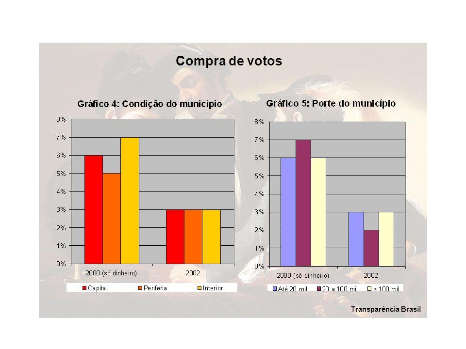 Compra de votos Transparência Brasil