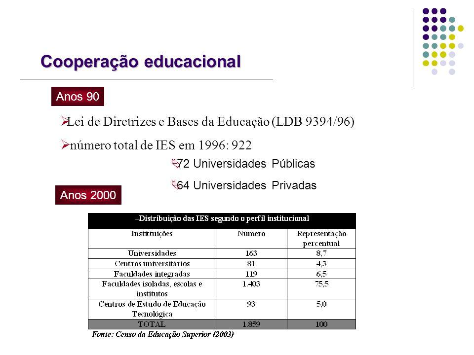 Cooperação educacional Lei de Diretrizes e Bases da Educação (LDB 9394/96) número total de IES em 1996: 922 Anos 90 72 Universidades Públicas 64 Unive