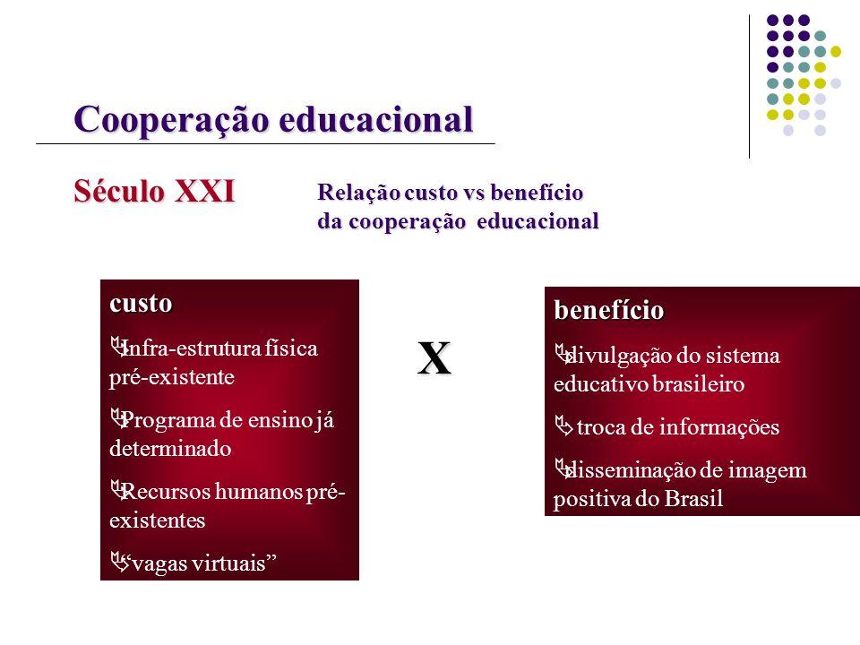 Cooperação educacional Século XXI Relação custo vs benefício da cooperação educacional custo Infra-estrutura física pré-existente Programa de ensino j