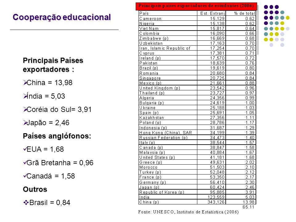 Cooperação educacional Principais Países exportadores : China = 13,98 Índia = 5,03 Coréia do Sul= 3,91 Japão = 2,46 Países anglófonos: EUA = 1,68 Grã