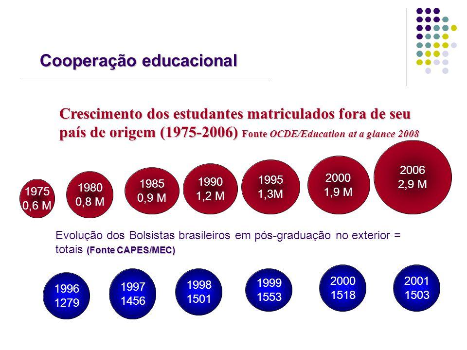 Cooperação educacional Crescimento dos estudantes matriculados fora de seu país de origem (1975-2006) Fonte OCDE/Education at a glance 2008 1975 0,6 M