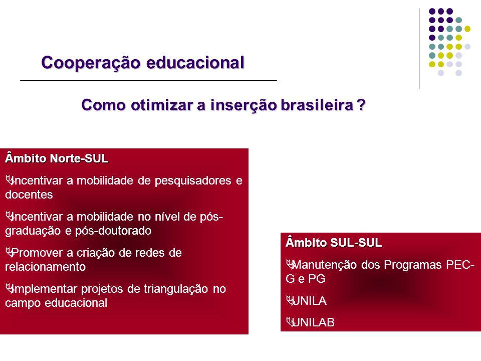 Cooperação educacional Como otimizar a inserção brasileira ? Âmbito SUL-SUL Manutenção dos Programas PEC- G e PG UNILA UNILAB Âmbito Norte-SUL Incenti