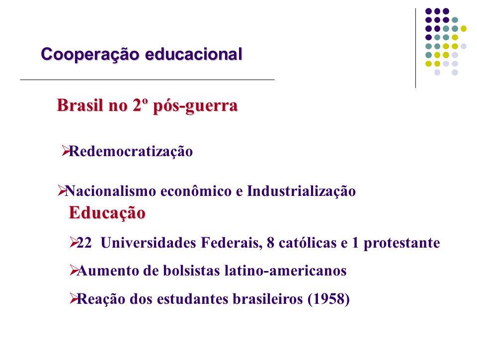 Cooperação educacional Brasil no 2º pós-guerra Redemocratização Nacionalismo econômico e Industrialização Educação 22 Universidades Federais, 8 católi