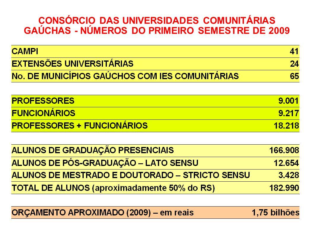 10 CONSÓRCIO DAS UNIVERSIDADES COMUNITÁRIAS GAÚCHAS - NÚMEROS DO PRIMEIRO SEMESTRE DE 2009