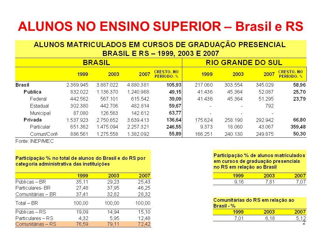 2 ALUNOS NO ENSINO SUPERIOR – Brasil e RS