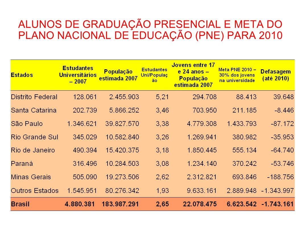 3 ALUNOS DE GRADUAÇÃO PRESENCIAL E META DO PLANO NACIONAL DE EDUCAÇÃO (PNE) PARA 2010