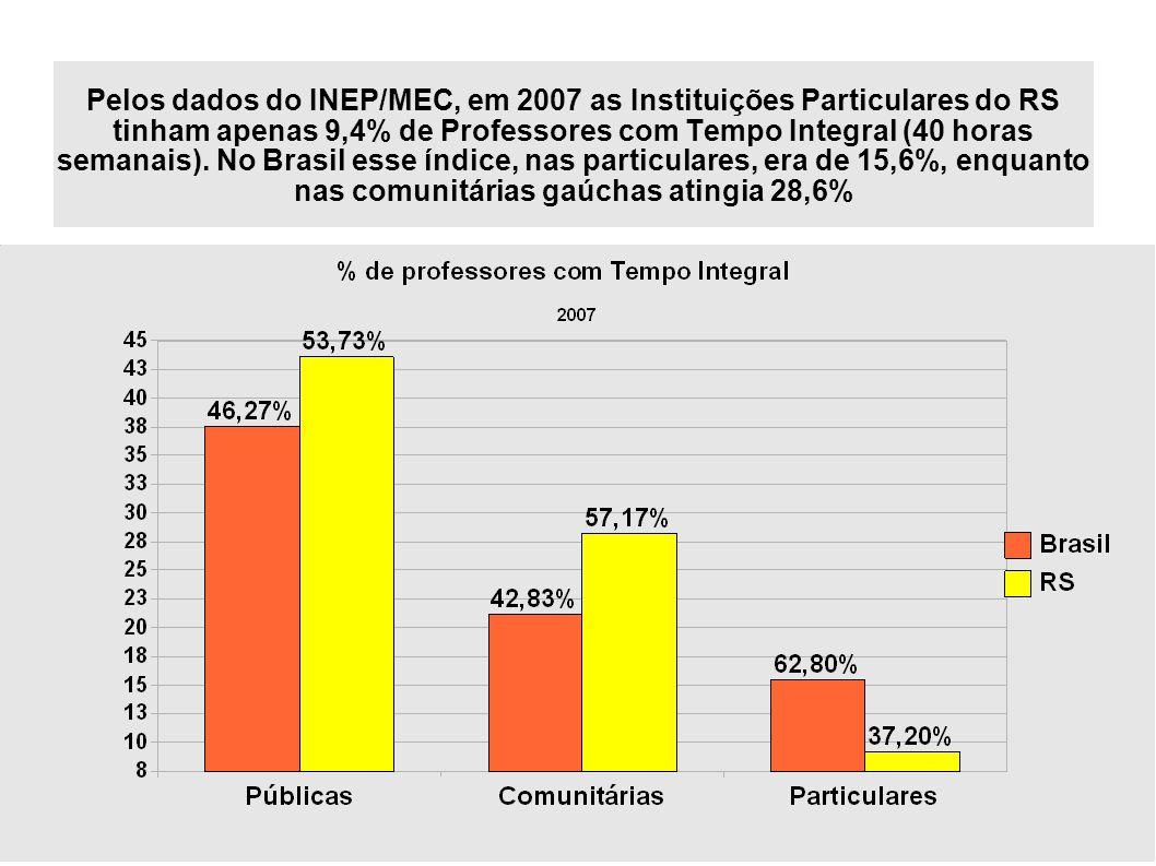 6 Pelos dados do INEP/MEC, em 2007 as Instituições Particulares do RS tinham apenas 9,4% de Professores com Tempo Integral (40 horas semanais).
