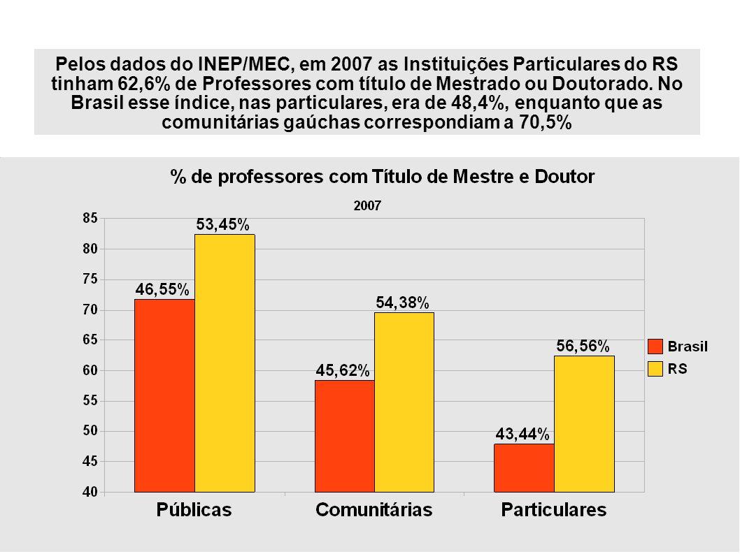 7 Pelos dados do INEP/MEC, em 2007 as Instituições Particulares do RS tinham 62,6% de Professores com título de Mestrado ou Doutorado.