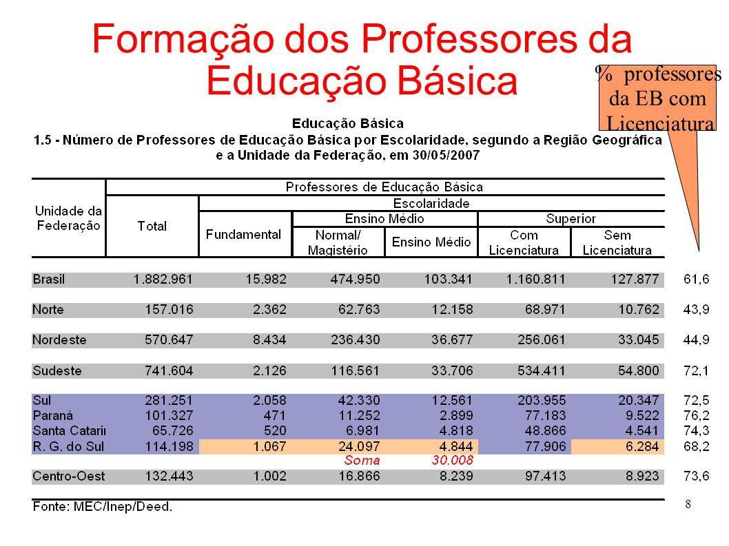 8 Formação dos Professores da Educação Básica % professores da EB com Licenciatura