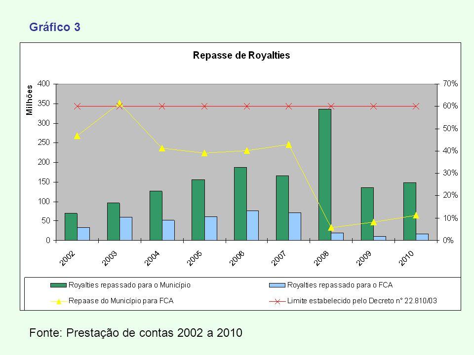 Fonte: Prestação de contas 2002 a 2010 Gráfico 3