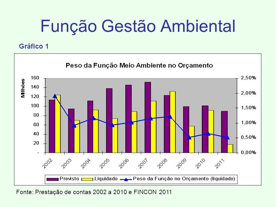 Fonte: Prestação de contas 2002 a 2010 e FINCON 2011 Função Gestão Ambiental Gráfico 1