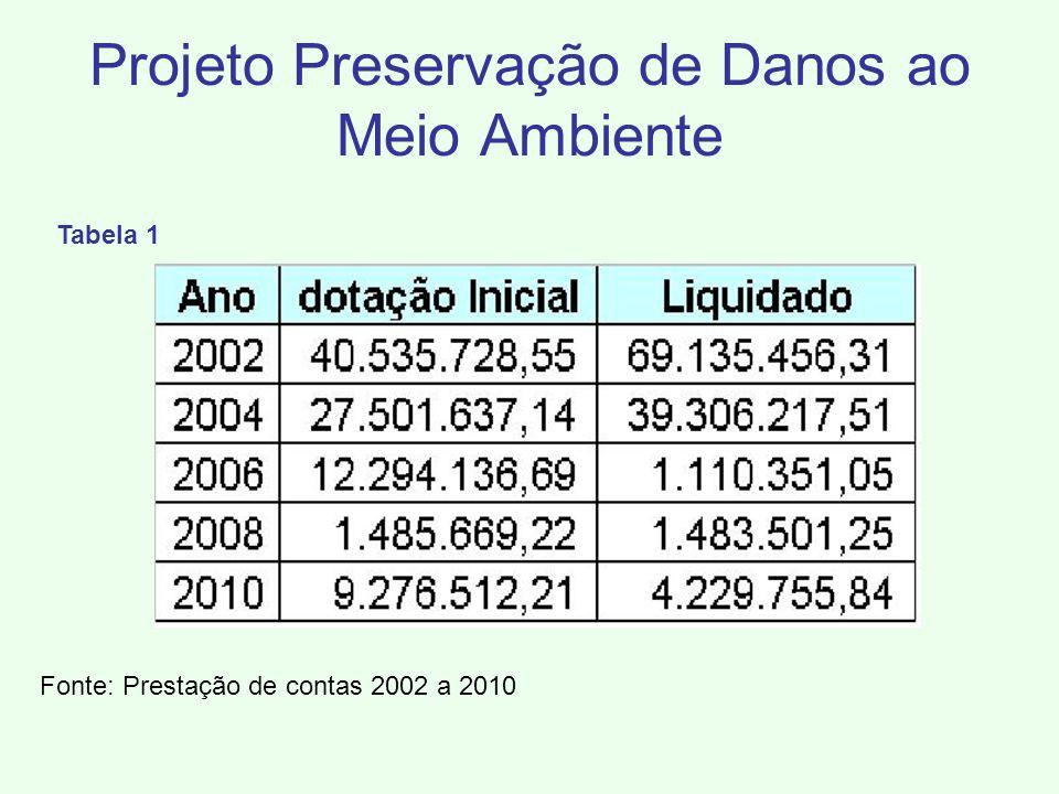Fonte: Prestação de contas 2002 a 2010 e FINCON 2011 Gráfico 2