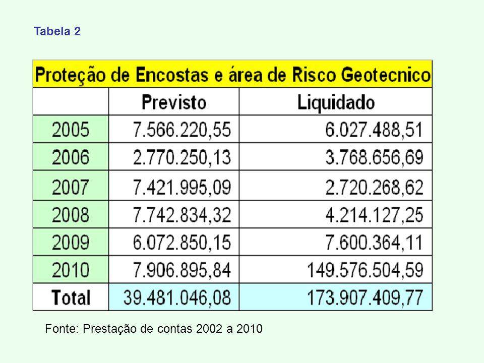 Tabela 2 Fonte: Prestação de contas 2002 a 2010