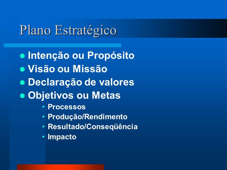 Plano Estratégico Intenção ou Propósito Visão ou Missão Declaração de valores Objetivos ou Metas Processos Produção/Rendimento Resultado/Conseqüência Impacto