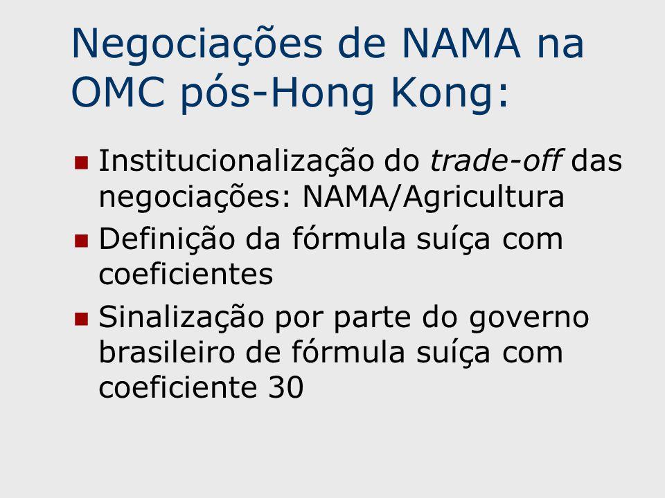 Institucionalização do trade-off das negociações: NAMA/Agricultura Definição da fórmula suíça com coeficientes Sinalização por parte do governo brasileiro de fórmula suíça com coeficiente 30 Negociações de NAMA na OMC pós-Hong Kong: