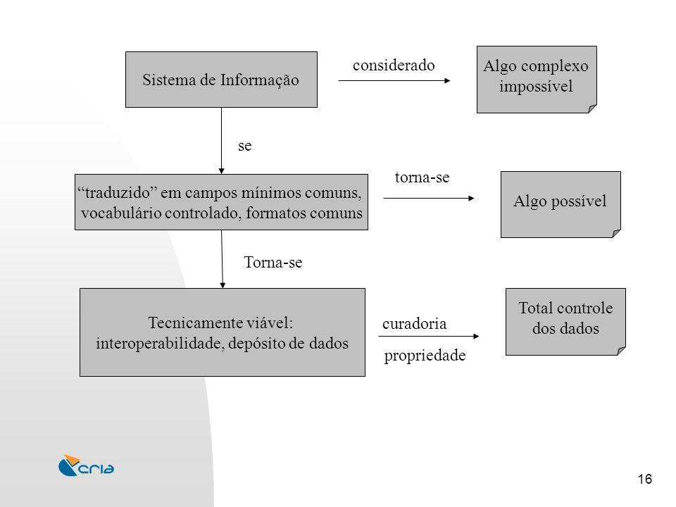 16 Sistema de Informação traduzido em campos mínimos comuns, vocabulário controlado, formatos comuns Tecnicamente viável: interoperabilidade, depósito de dados considerado Algo complexo impossível Algo possível Total controle dos dados se Torna-se torna-se propriedade curadoria