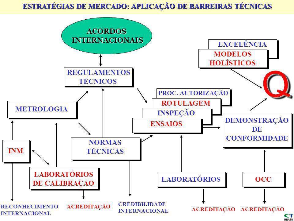 ESTRATÉGIAS DE MERCADO: APLICAÇÃO DE BARREIRAS TÉCNICAS REGULAMENTOS TÉCNICOS ACORDOS INTERNACIONAIS INTERNACIONAIS METROLOGIA EXCELÊNCIA MODELOS HOLÍSTICOS PROC.