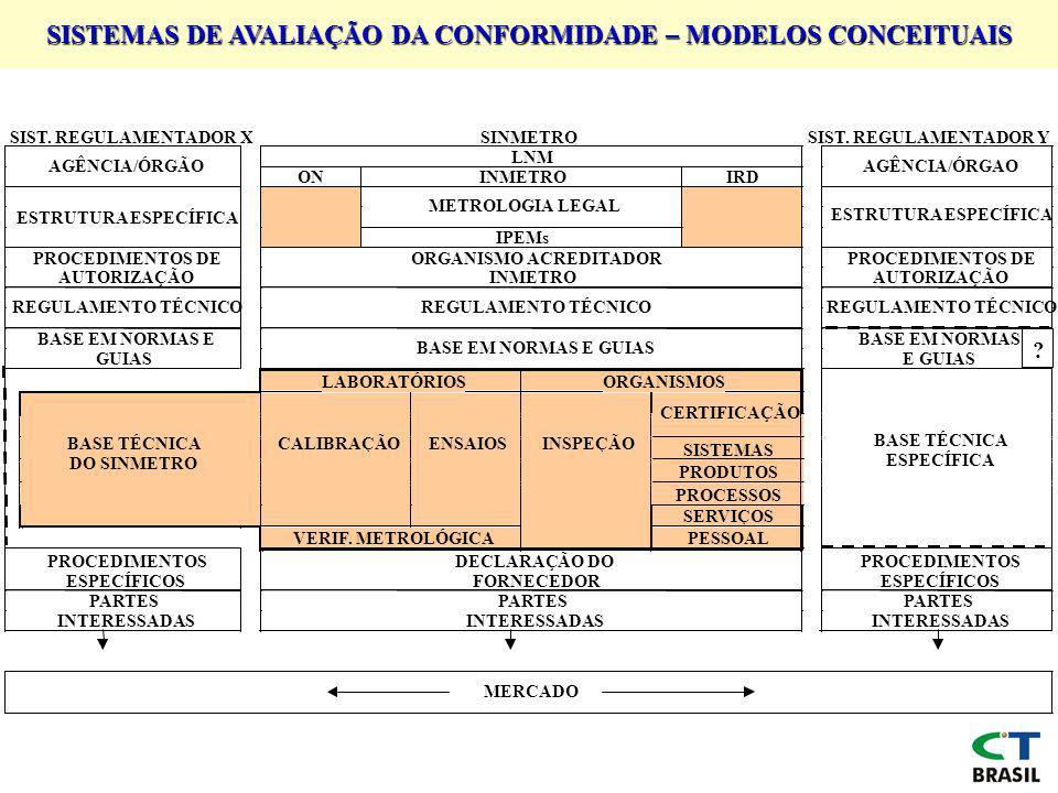 SISTEMAS DE AVALIAÇÃO DA CONFORMIDADE – MODELOS CONCEITUAIS SIST.