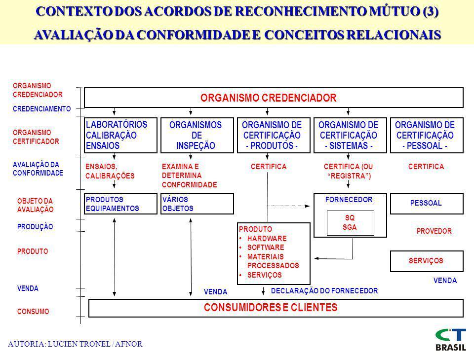 AUTORIA: LUCIEN TRONEL / AFNOR LABORATÓRIOS CALIBRAÇÃO ENSAIOS ORGANISMOS DE INSPEÇÃO ORGANISMO DE CERTIFICAÇÃO - PRODUTOS - ORGANISMO DE CERTIFICAÇÃO - SISTEMAS - ORGANISMO DE CERTIFICAÇÃO - PESSOAL - ORGANISMO CREDENCIADOR ORGANISMO CREDENCIADOR CREDENCIAMENTO ORGANISMO CERTIFICADOR AVALIAÇÃO DA CONFORMIDADE OBJETO DA AVALIAÇÃO PRODUÇÃO PRODUTO VENDA CONSUMO ENSAIOS, CALIBRAÇÕES EXAMINA E DETERMINA CONFORMIDADE CERTIFICACERTIFICA (OU REGISTRA) CERTIFICA PRODUTOS EQUIPAMENTOS VÁRIOS OBJETOS FORNECEDOR SQ SGA PESSOAL PRODUTO HARDWARE SOFTWARE MATERIAIS PROCESSADOS SERVIÇOS CONSUMIDORES E CLIENTES VENDA DECLARAÇÃO DO FORNECEDOR VENDA PROVEDOR CONTEXTO DOS ACORDOS DE RECONHECIMENTO MÚTUO (3) AVALIAÇÃO DA CONFORMIDADE E CONCEITOS RELACIONAIS