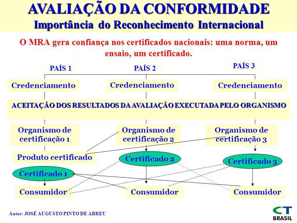 Autor: JOSÉ AUGUSTO PINTO DE ABREU AVALIAÇÃO DA CONFORMIDADE Importância do Reconhecimento Internacional O MRA gera confiança nos certificados naciona