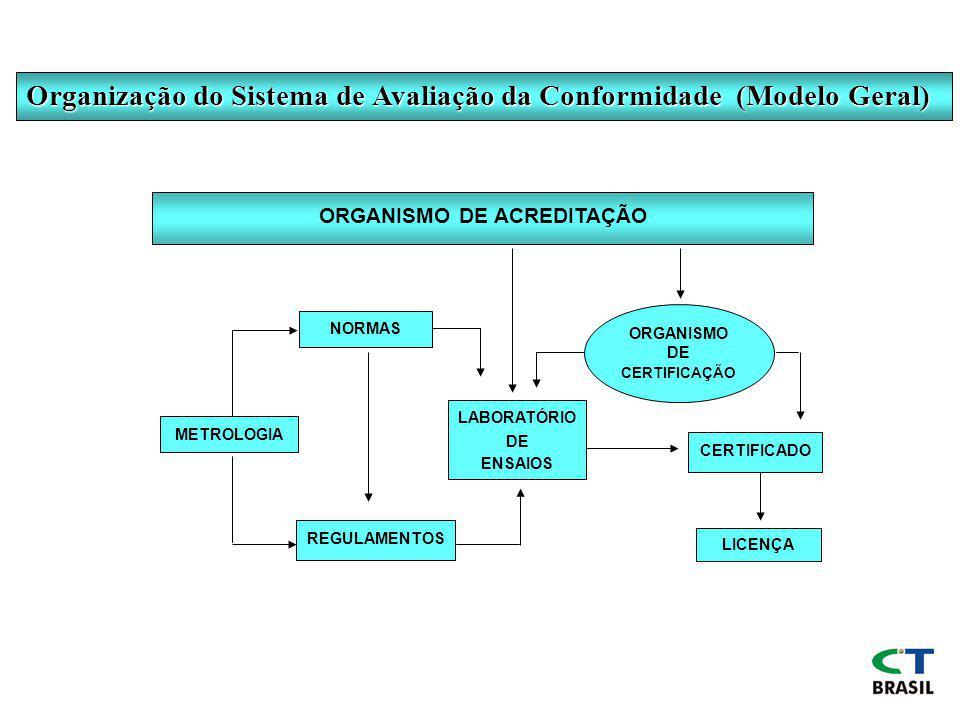 ORGANISMO DE ACREDITAÇÃO METROLOGIA NORMAS REGULAMENTOS LABORATÓRIO DE ENSAIOS ORGANISMO DE CERTIFICAÇÃO LICENÇA CERTIFICADO Organização do Sistema de Avaliação da Conformidade (Modelo Geral)