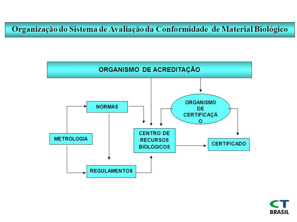 Organização do Sistema de Avaliação da Conformidade de Material Biológico METROLOGIA NORMAS REGULAMENTOS CENTRO DE RECURSOS BIOLÓGICOS ORGANISMO DE CERTIFICAÇÃ O CERTIFICADO ORGANISMO DE ACREDITAÇÃO