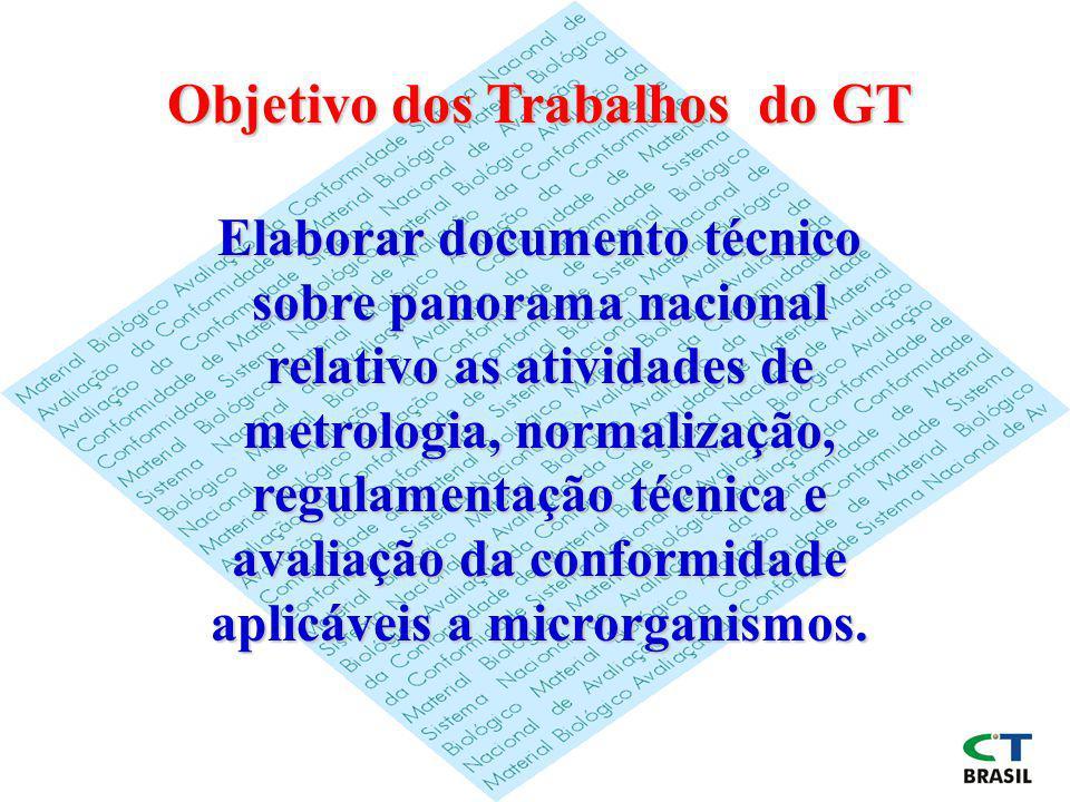 Objetivo dos Trabalhos do GT Elaborar documento técnico sobre panorama nacional relativo as atividades de metrologia, normalização, regulamentação téc