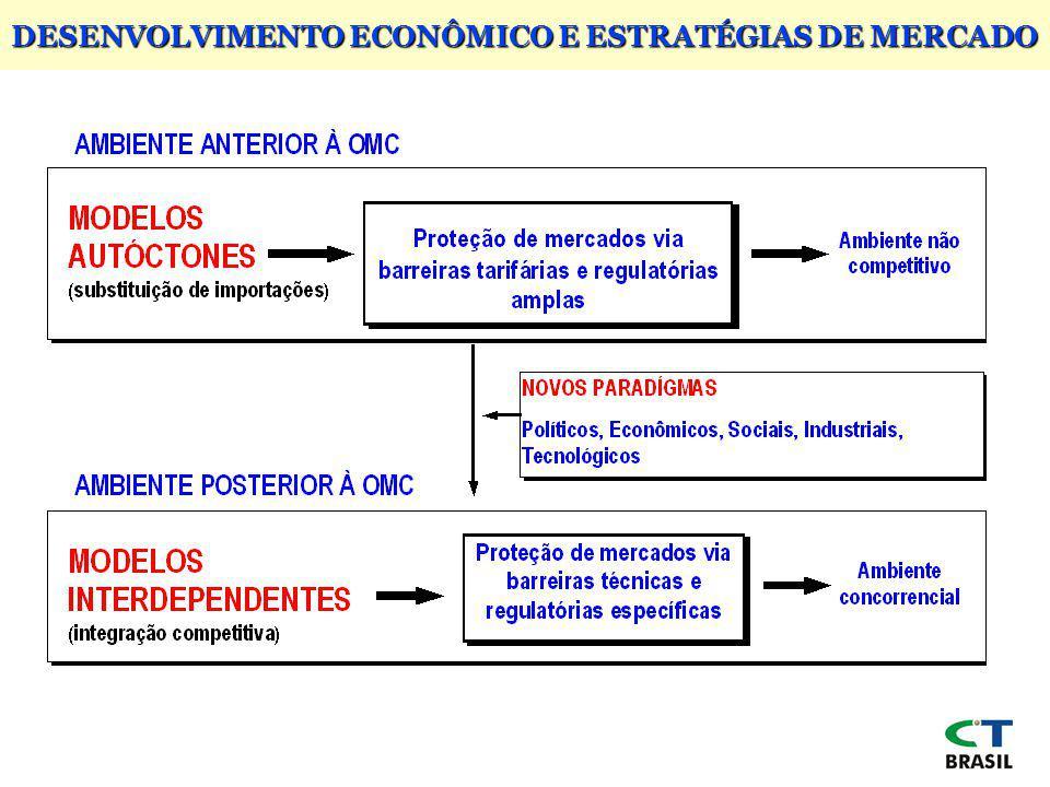 DESENVOLVIMENTO ECONÔMICO E ESTRATÉGIAS DE MERCADO