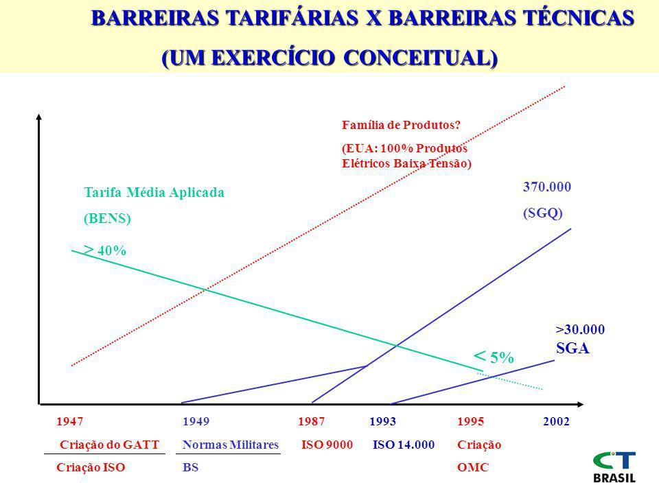BARREIRAS TARIFÁRIAS X BARREIRAS TÉCNICAS (UM EXERCÍCIO CONCEITUAL) 370.000 (SGQ) Tarifa Média Aplicada (BENS) > 40% 1947 Criação do GATT Criação ISO 1949 Normas Militares BS 1987 ISO 9000 1995 Criação OMC 2002 < 5% >30.000 SGA 1993 ISO 14.000 Família de Produtos.