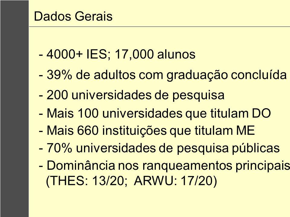 - 4000+ IES; 17,000 alunos - 39% de adultos com graduação concluída - 200 universidades de pesquisa - Mais 100 universidades que titulam DO - Mais 660 instituições que titulam ME - 70% universidades de pesquisa públicas - Dominância nos ranqueamentos principais (THES: 13/20; ARWU: 17/20) Dados Gerais