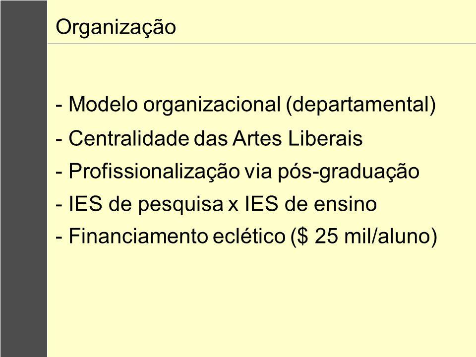 Organização - Modelo organizacional (departamental) - Centralidade das Artes Liberais - Profissionalização via pós-graduação - IES de pesquisa x IES de ensino - Financiamento eclético ($ 25 mil/aluno)