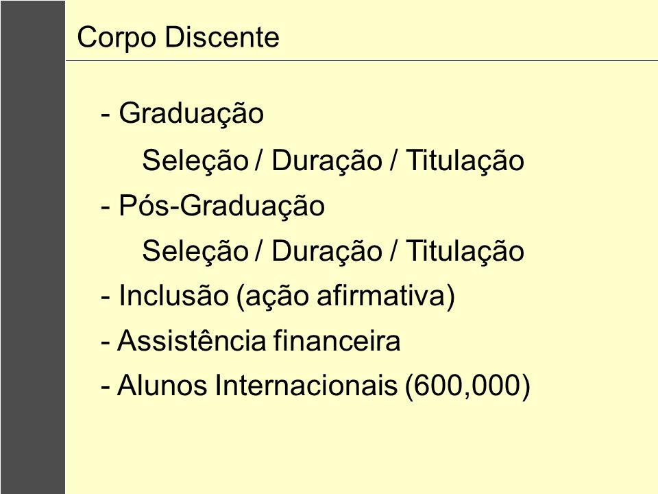 Corpo Discente - Graduação Seleção / Duração / Titulação - Pós-Graduação Seleção / Duração / Titulação - Inclusão (ação afirmativa) - Assistência financeira - Alunos Internacionais (600,000)