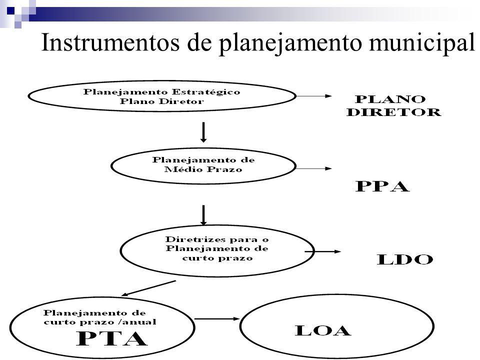 Processo Orçamentário e Controle 7
