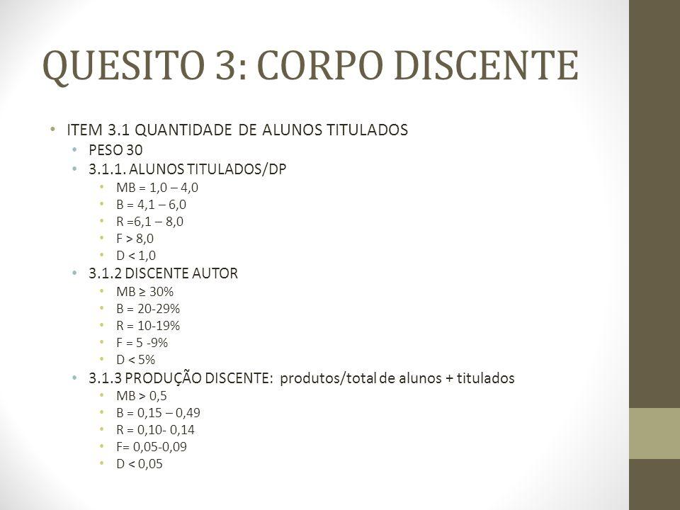 QUESITO 3: CORPO DISCENTE ITEM 3.1 QUANTIDADE DE ALUNOS TITULADOS PESO 30 3.1.1.