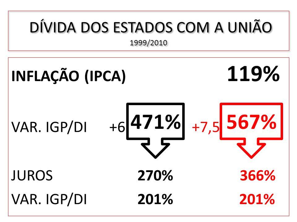 DÍVIDA DOS ESTADOS COM A UNIÃO 1999/2010 INFLAÇÃO (IPCA) 119% VAR. IGP/DI +6 + +7,5 JUROS 270% 366% VAR. IGP/DI 201% 201% 471%567%