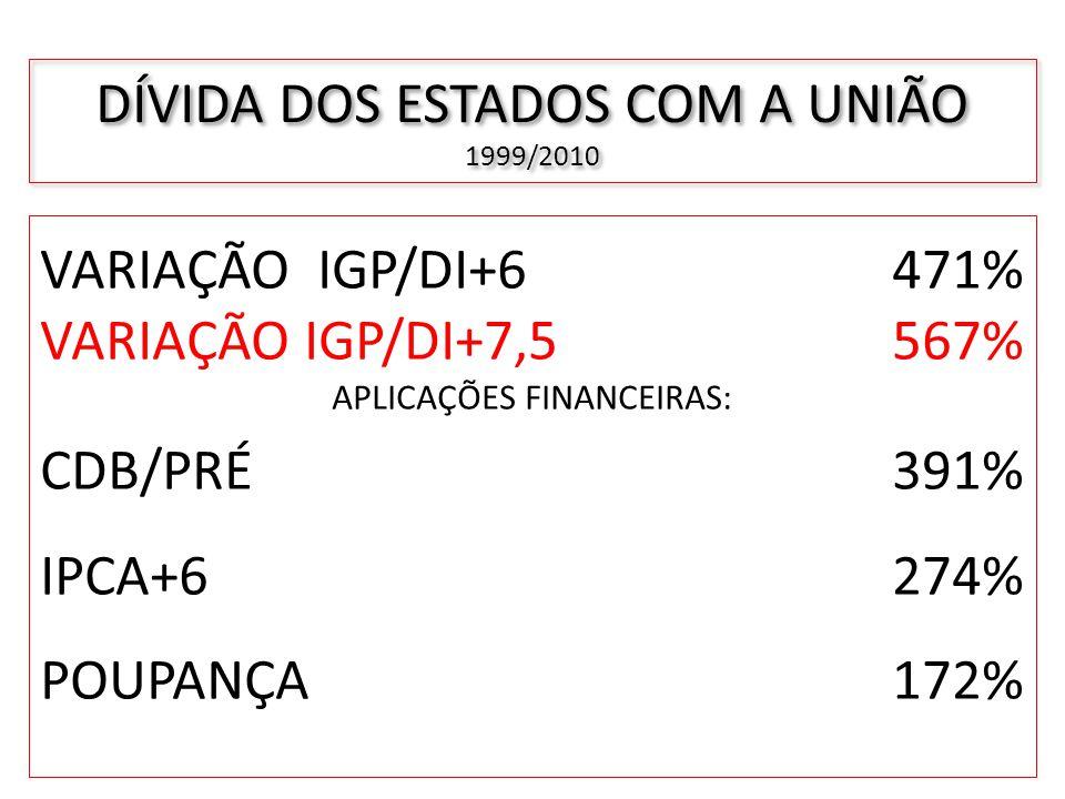 DÍVIDA DOS ESTADOS COM A UNIÃO 1999/2010 VARIAÇÃO IGP/DI+6 471% VARIAÇÃO IGP/DI+7,5567% APLICAÇÕES FINANCEIRAS: CDB/PRÉ 391% IPCA+6 274% POUPANÇA 172%
