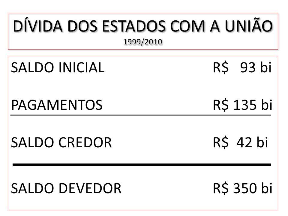 DÍVIDA DOS ESTADOS COM A UNIÃO 1999/2010 SALDO INICIALR$ 93 bi PAGAMENTOS R$ 135 bi SALDO CREDORR$ 42 bi SALDO DEVEDORR$ 350 bi