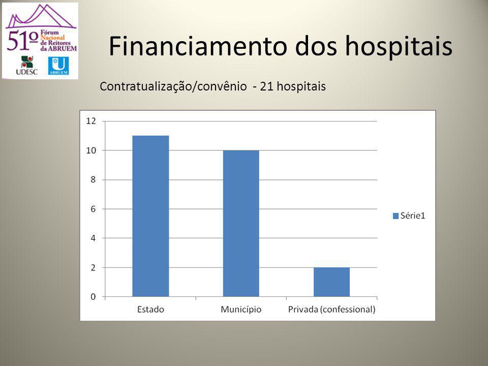 Financiamento dos hospitais Contratualização/convênio - 21 hospitais