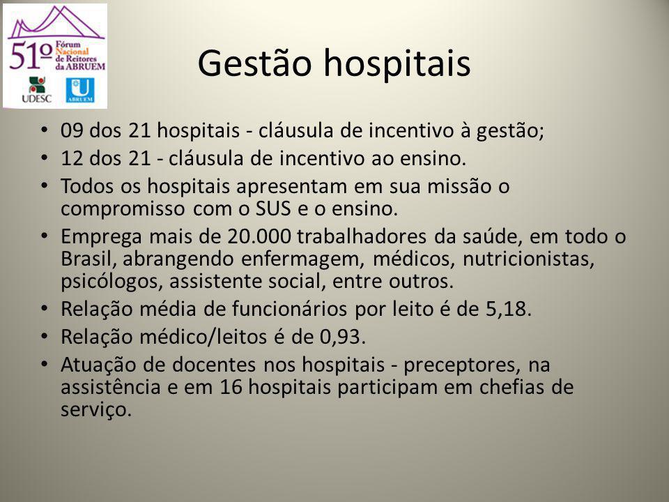 Gestão hospitais 09 dos 21 hospitais - cláusula de incentivo à gestão; 12 dos 21 - cláusula de incentivo ao ensino.