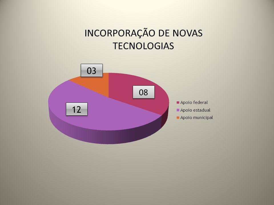 INCORPORAÇÃO DE NOVAS TECNOLOGIAS 08