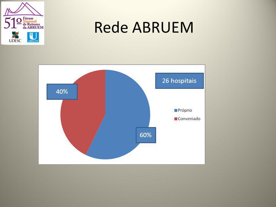 Rede ABRUEM 26 hospitais 40% 60%