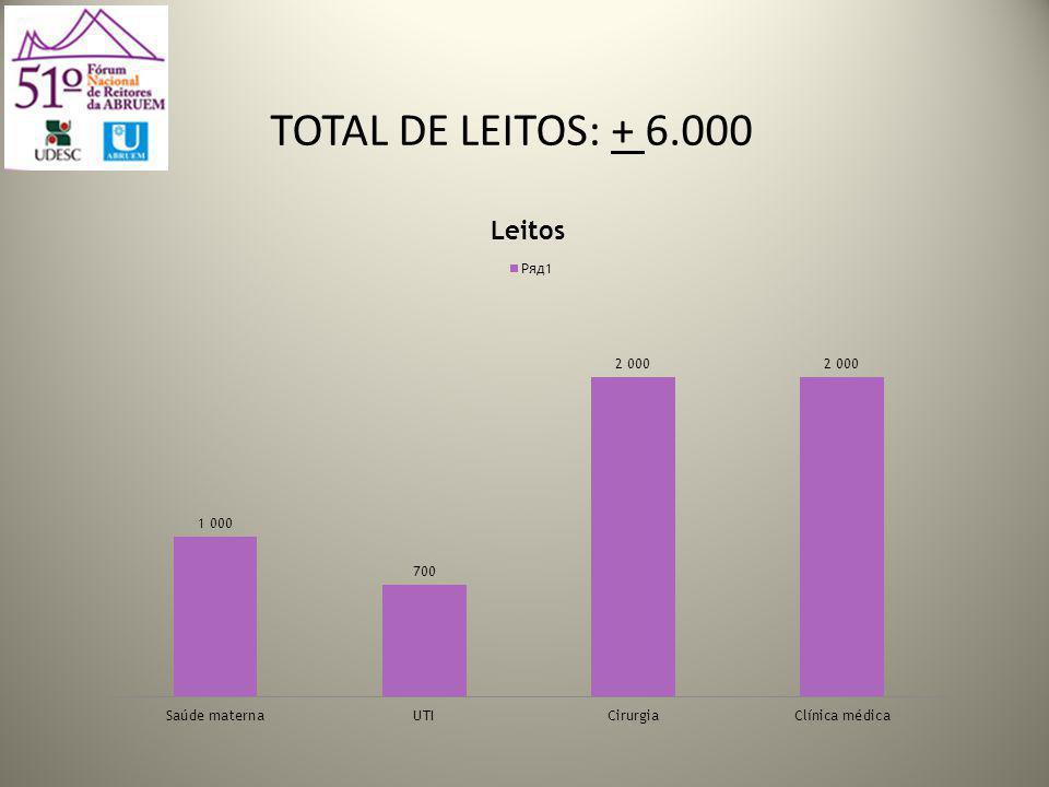 TOTAL DE LEITOS: + 6.000
