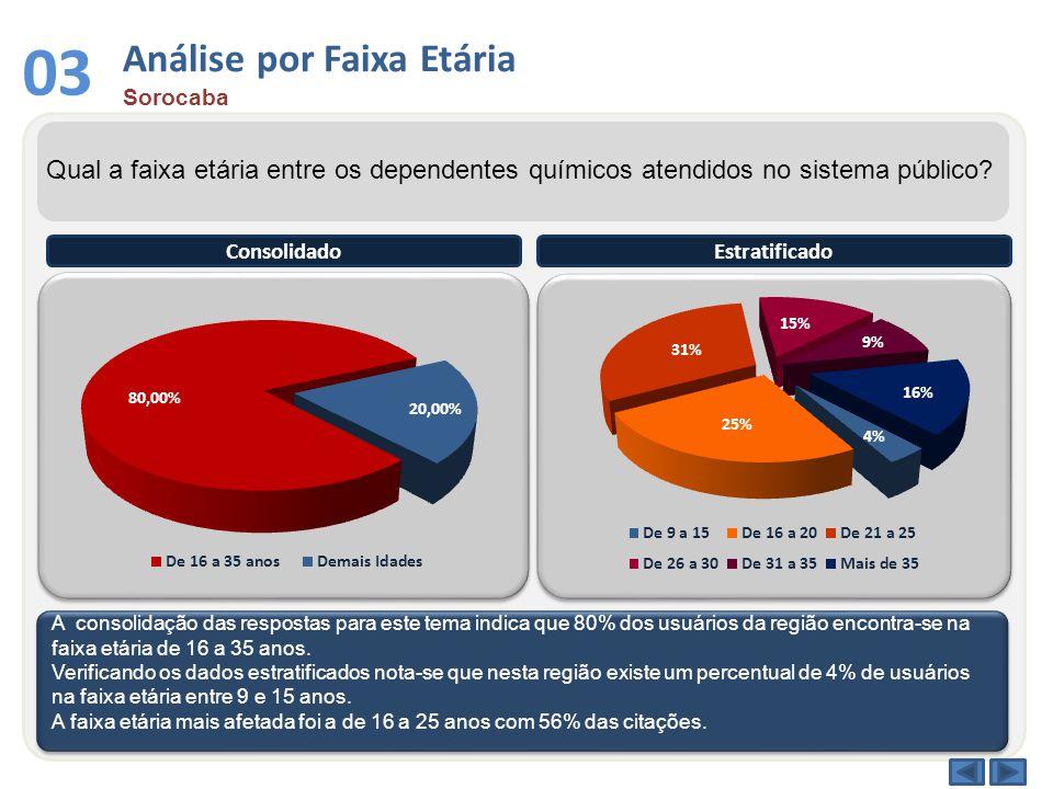 03 Análise por Faixa Etária Sorocaba Qual a faixa etária entre os dependentes químicos atendidos no sistema público.