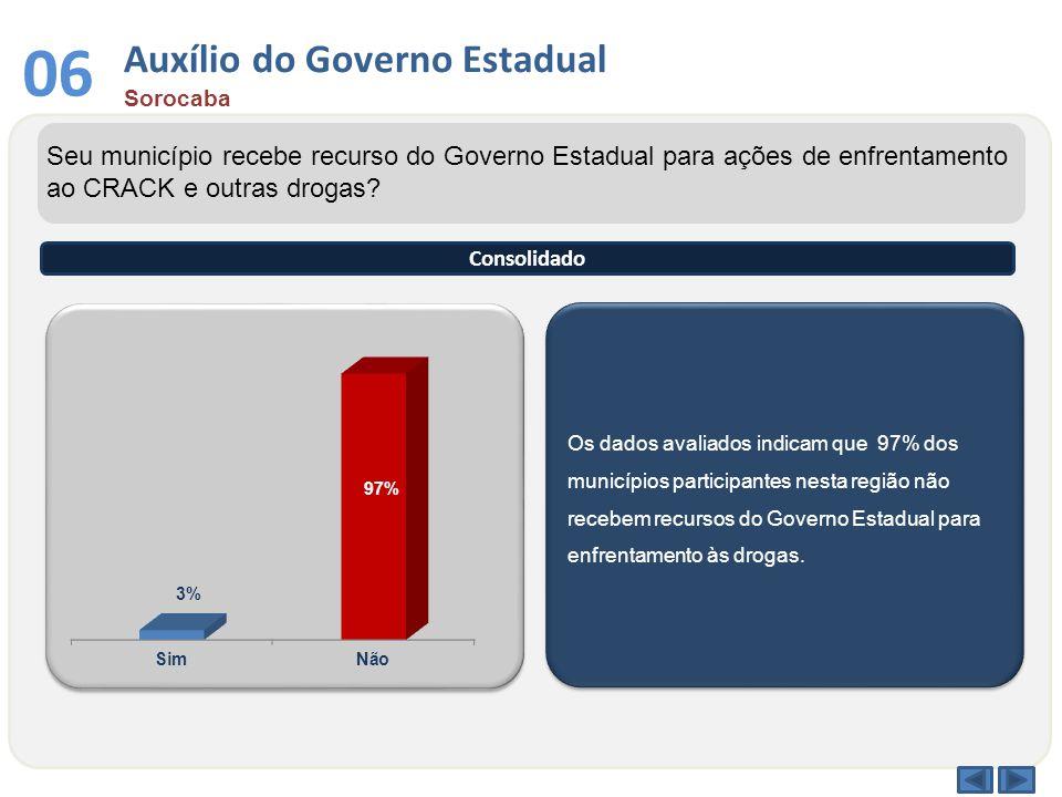 Auxílio do Governo Estadual Sorocaba 06 Os dados avaliados indicam que 97% dos municípios participantes nesta região não recebem recursos do Governo Estadual para enfrentamento às drogas.