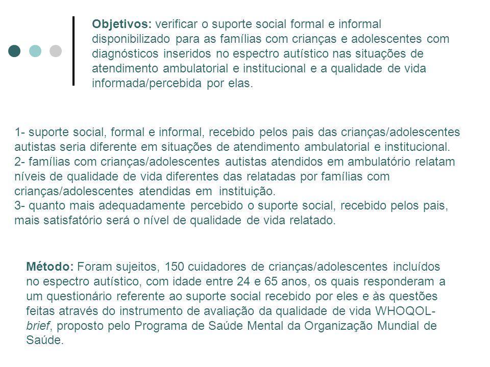 Objetivos: verificar o suporte social formal e informal disponibilizado para as famílias com crianças e adolescentes com diagnósticos inseridos no espectro autístico nas situações de atendimento ambulatorial e institucional e a qualidade de vida informada/percebida por elas.