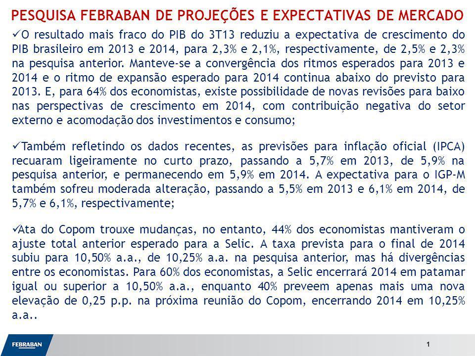 Apresentação ao Senado Variáveis Macroeconômicas Efetivos Pesquisas anterioresPesquisa atual 20112012 out/13 dez/13 2013201420132014 Crescimento do PIB Total (var.