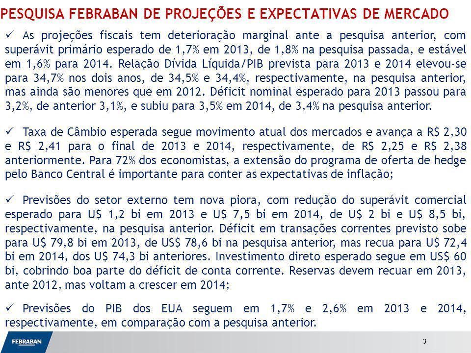 Apresentação ao Senado PESQUISA FEBRABAN DE PROJEÇÕES E EXPECTATIVAS DE MERCADO As projeções fiscais tem deterioração marginal ante a pesquisa anterior, com superávit primário esperado de 1,7% em 2013, de 1,8% na pesquisa passada, e estável em 1,6% para 2014.